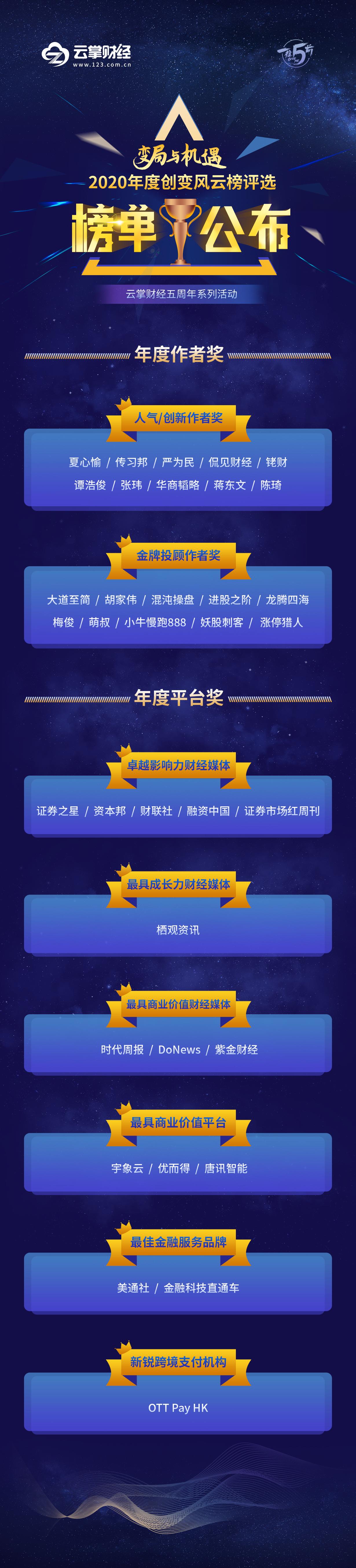 云掌财经2020年度创变风云榜评选活动正式结束, 榜单公布!